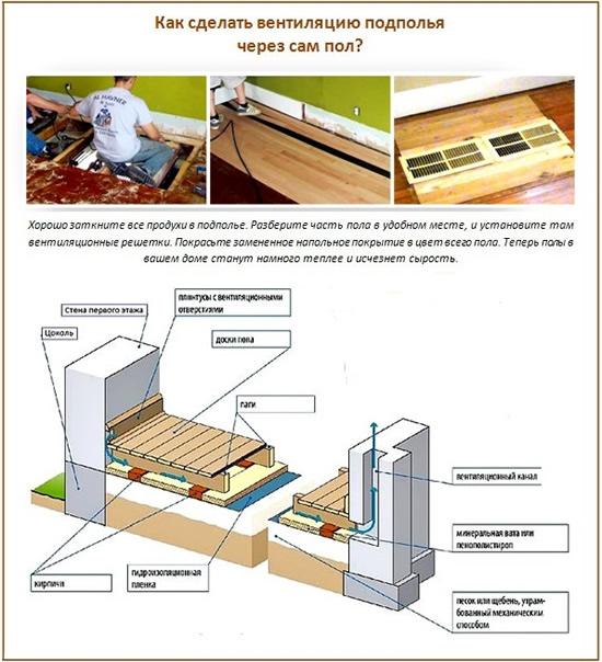 Как сделать вытяжку и вентиляцию в частном доме (кухня)